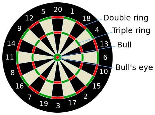 dart-board-scoring